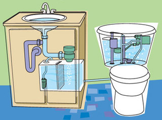 Redirect the grey water from your sink to flush your toilet