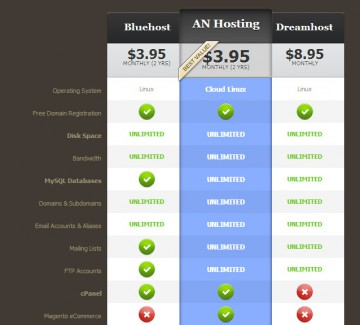 top-website-host-comparison
